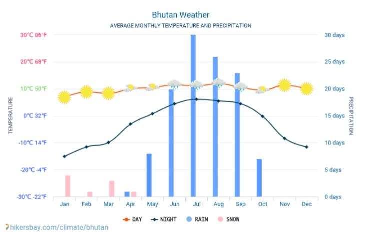 Bhutan Yıllık Sıcaklık Durumu
